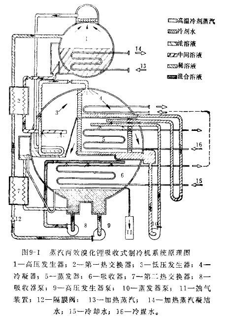 蒸汽双效溴化锂制冷机原理图